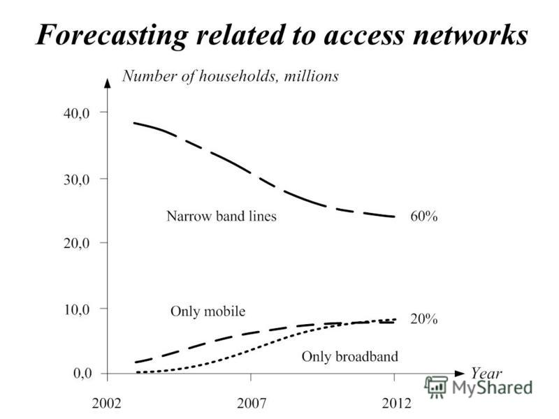 Forecasting related to access networks