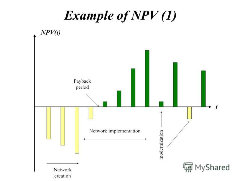 Example of NPV (1)