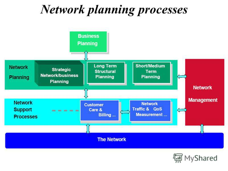 Network planning processes