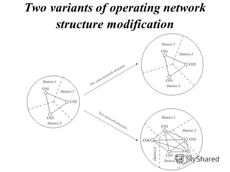 Two variants of operating network structure modification
