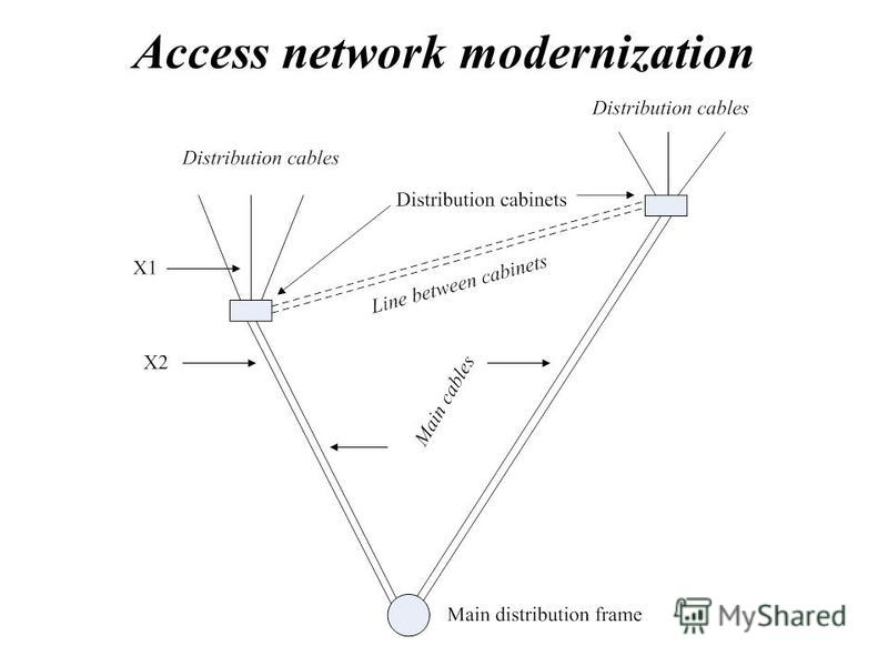 Access network modernization
