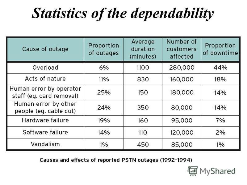 Statistics of the dependability