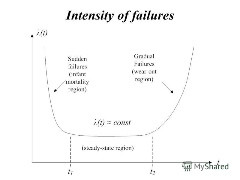 Intensity of failures