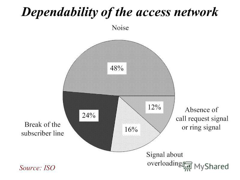 Dependability of the access network