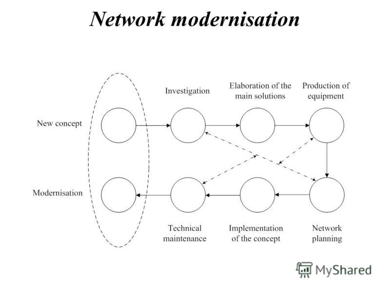 Network modernisation