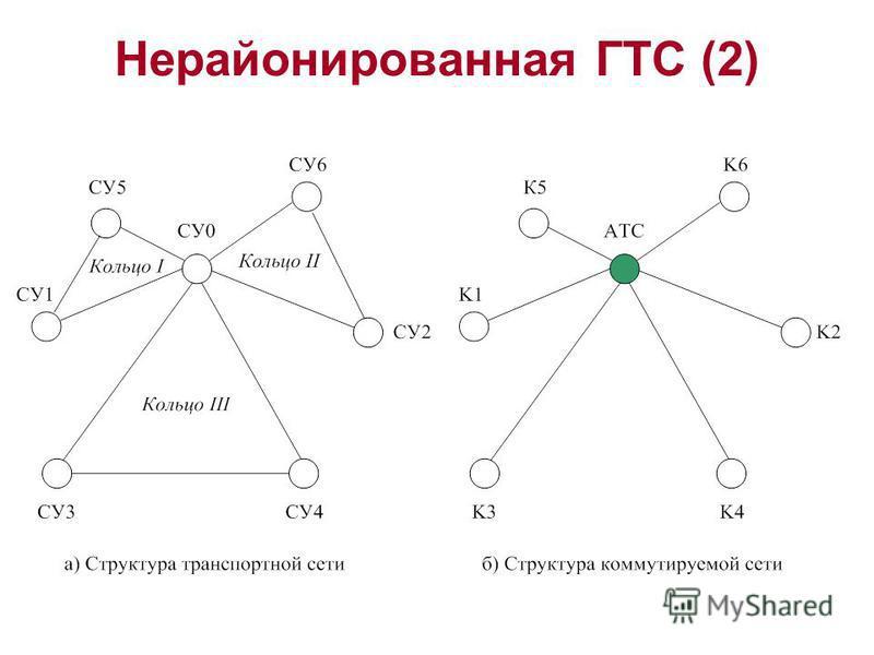 Нерайонированная ГТС (2)