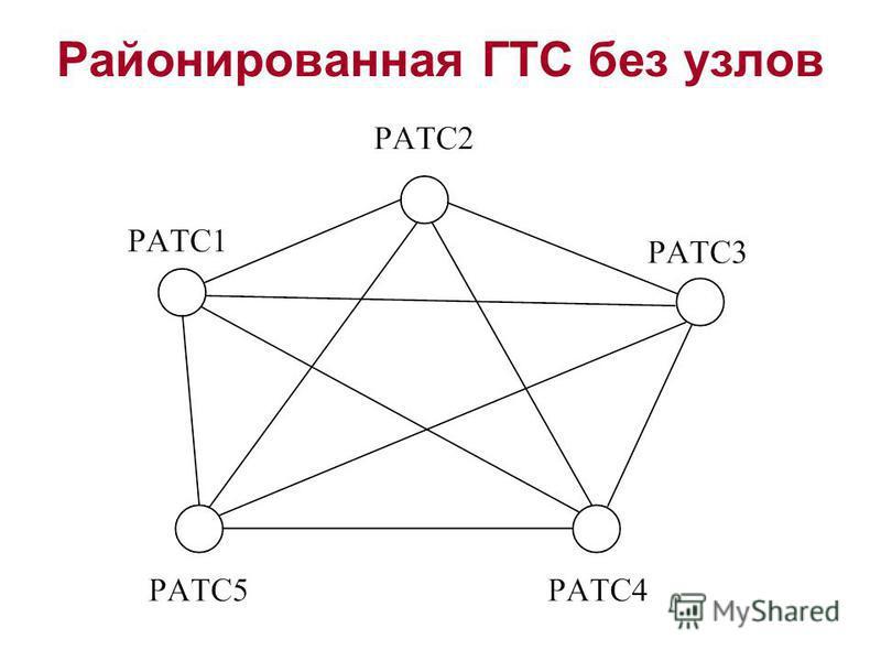 Районированная ГТС без узлов