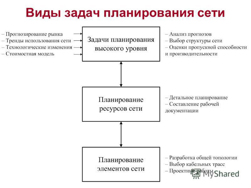 Виды задач планирования сети
