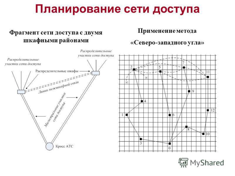 Планирование сети доступа Применение метода «Северо-западного угла» Фрагмент сети доступа с двумя шкафными районами