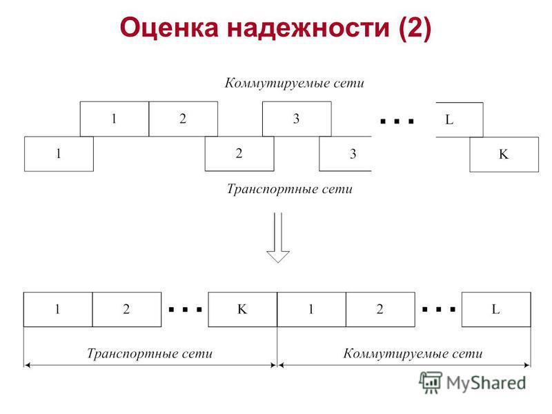 Оценка надежности (2)