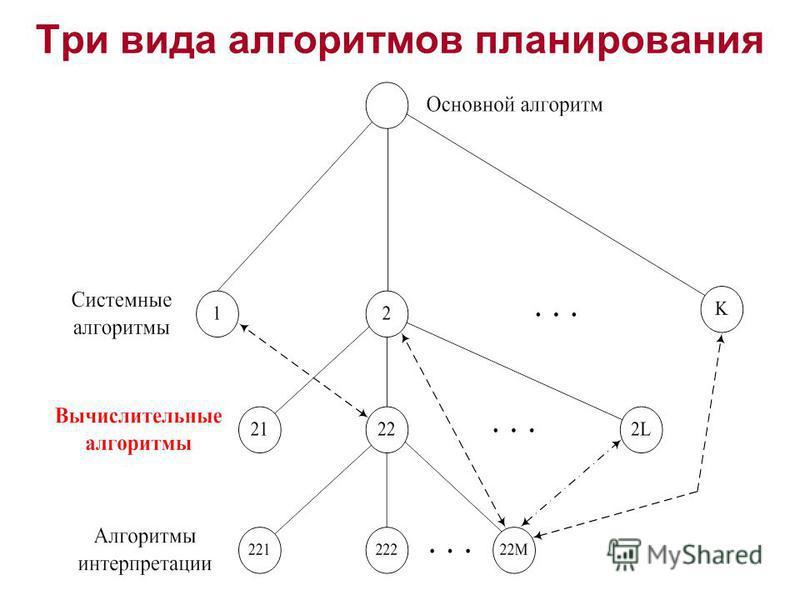 Три вида алгоритмов планирования