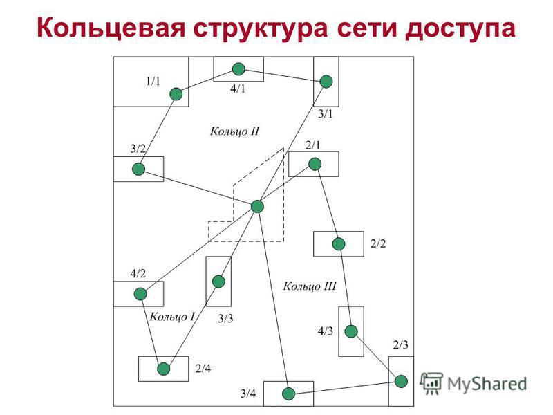 Кольцевая структура сети доступа