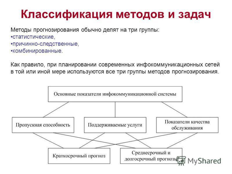 Классификация методов и задач Методы прогнозирования обычно делят на три группы: статистические, причинно-следственные, комбинированные. Как правило, при планировании современных инфокоммуникационных сетей в той или иной мере используются все три гру
