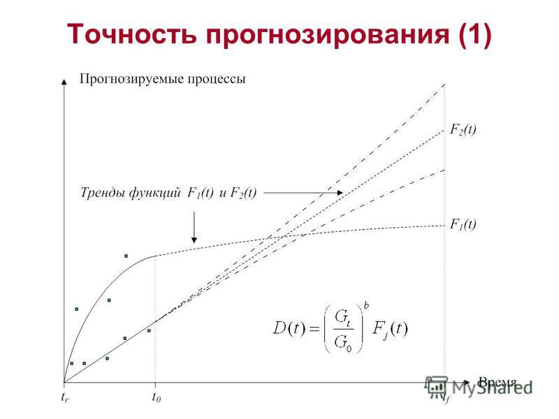 Точность прогнозирования (1)