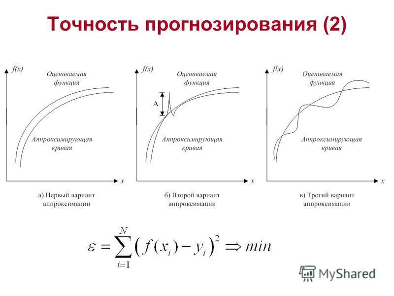 Точность прогнозирования (2)