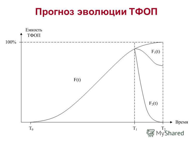 Прогноз эволюции ТФОП