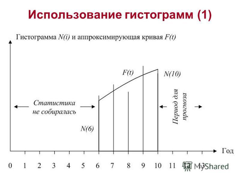 Использование гистограмм (1)
