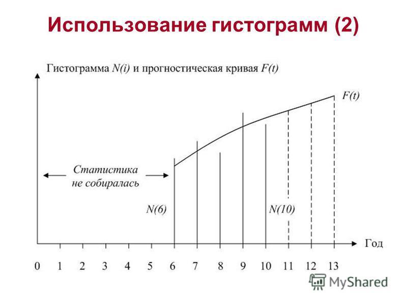 Использование гистограмм (2)