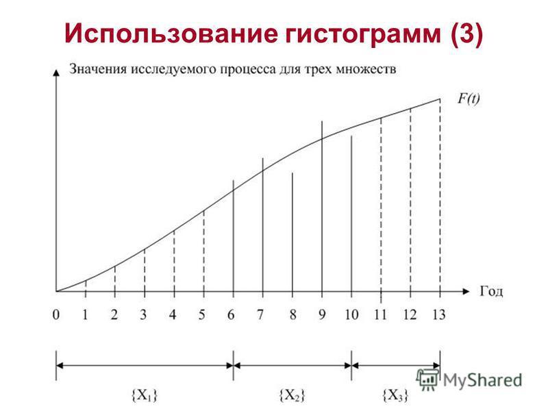 Использование гистограмм (3)