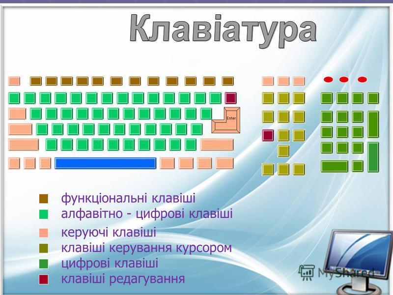 Клавіатура – пристрій комп'ютера, що розташовується перед монітором, слугує для введення інформації в комп'ютер, а також здійснює управління комп'ютером при допомозі клавіш, що знаходяться на клавіатурі.