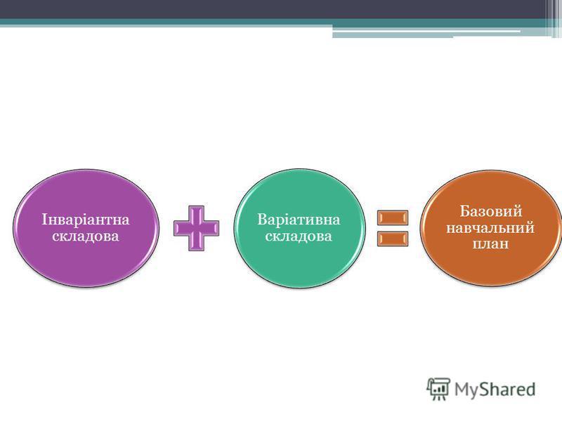 Інваріантна складова Варіативна складова Базовий навчальний план