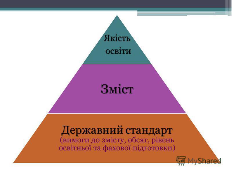 Якість освіти освітиЗміст Державний стандарт Державний стандарт (вимоги до змісту, обсяг, рівень освітньої та фахової підготовки)