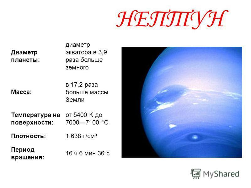 НЕПТУН Диаметр планеты: диаметр экватора в 3,9 раза больше земного Масса: в 17,2 раза больше массы Земли Температура на поверхности: от 5400 K до 70007100 °C Плотность:1,638 г/см³ Период вращения: 16 ч 6 мин 36 с