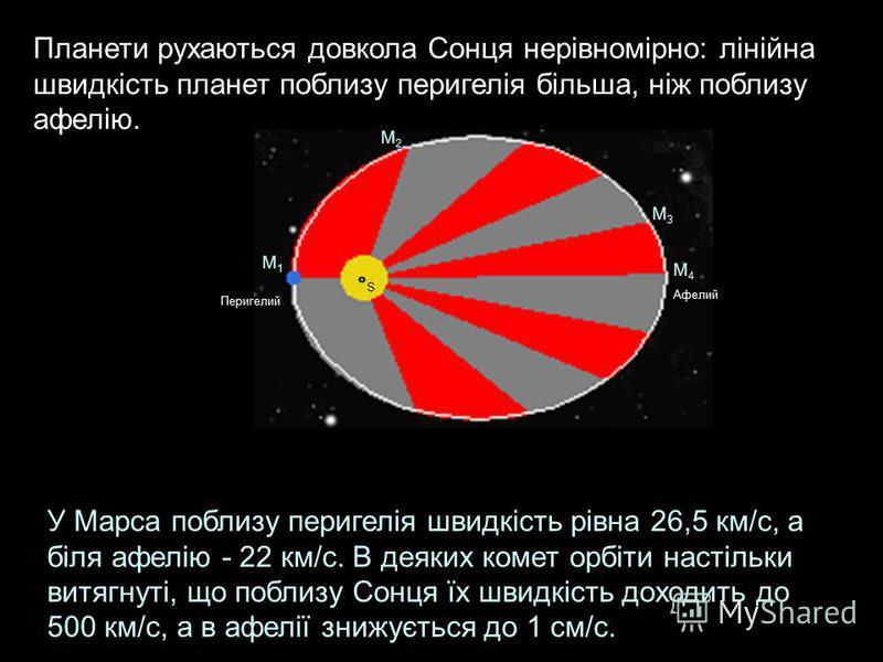 Перигелий Афелий М1М1 М2М2 М3М3 М4М4 Планети рухаються довкола Сонця нерівномірно: лінійна швидкість планет поблизу перигелія більша, ніж поблизу афелію. У Марса поблизу перигелія швидкість рівна 26,5 км/с, а біля афелію - 22 км/с. В деяких комет орб