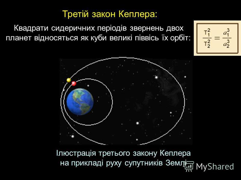 Квадрати сидеричних періодів звернень двох планет відносяться як куби великі піввісь їх орбіт: Третій закон Кеплера: Ілюстрація третього закону Кеплера на прикладі руху супутників Землі