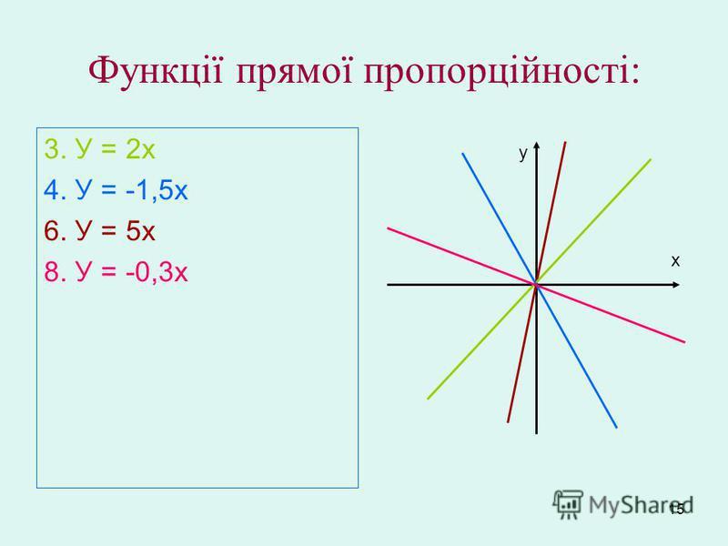 15 Функції прямої пропорційності: 3. У = 2х 4. У = -1,5х 6. У = 5х 8. У = -0,3х у х