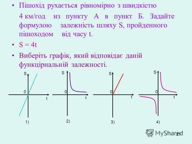 21 Пішохід рухається рівномірно з швидкістю 4 км/год из пункту А в пункт Б. Задайте формулою залежність шляху S, пройденного пішоходом від часу t. S = 4t Виберіть графік, який відповідає даній функцірнальній залежності. S S S S 0000 t t t t 1) 2) 3)4