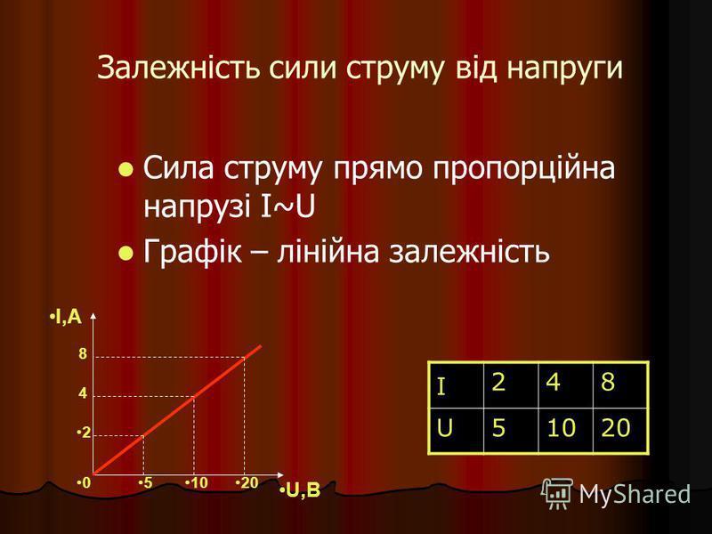 Залежність сили струму від напруги Сила струму прямо пропорційна напрузі I~U Графік – лінійна залежність I 248 U51020 I,А U,В 2 4 8 510200