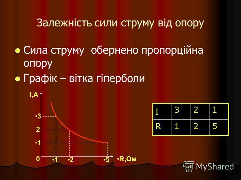 Залежність сили струму від опору Сила струму обернено пропорційна опору Графік – вітка гіперболи I 321 R125 I,А R,Ом0 3 2 1 125