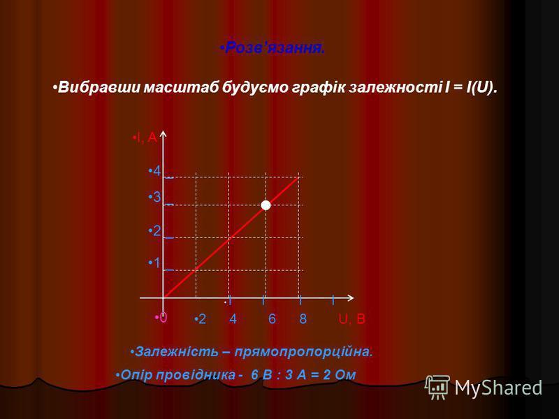 Розвязання. Вибравши масштаб будуємо графік залежності I = I(U). I, A I I I I 2 4 6 8 U, B 4 _ 3 _ 2 _ 1 _ 0 Залежність – прямопропорційна. Опір провідника - 6 В : 3 А = 2 Ом