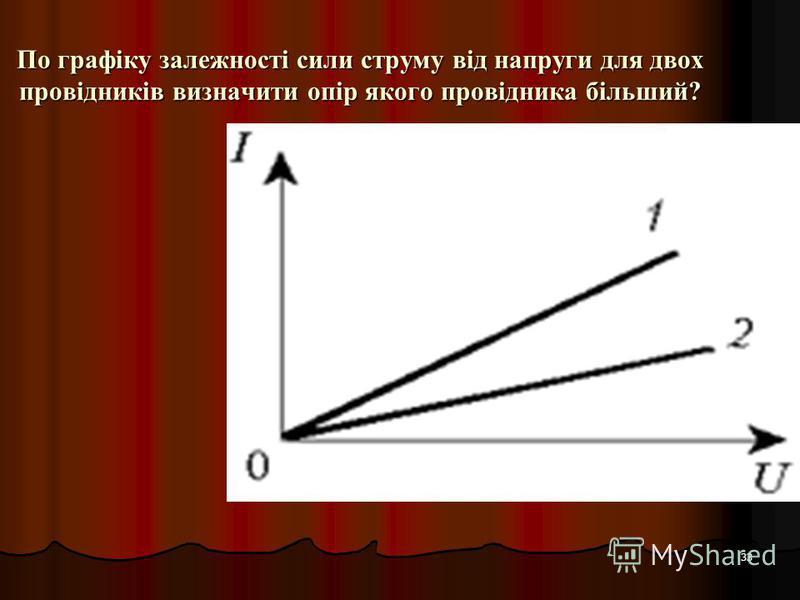 33 По графіку залежності сили струму від напруги для двох провідників визначити опір якого провідника більший?