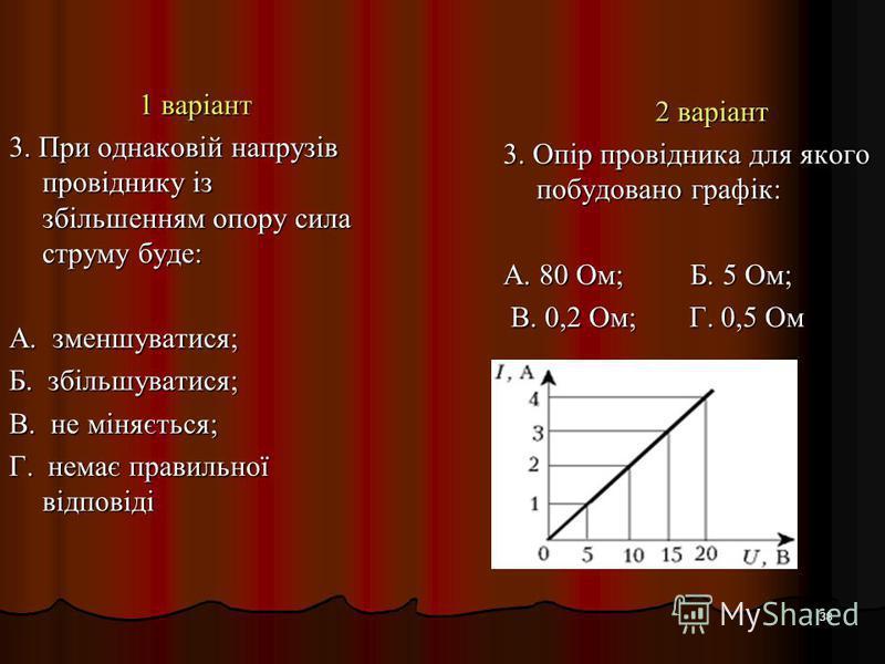 38 1 варіант 3. При однаковій напрузів провіднику із збільшенням опору сила струму буде: А. зменшуватися; Б. збільшуватися; В. не міняється; Г. немає правильної відповіді 2 варіант 3. Опір провідника для якого побудовано графік: А. 80 Ом; Б. 5 Ом; В.