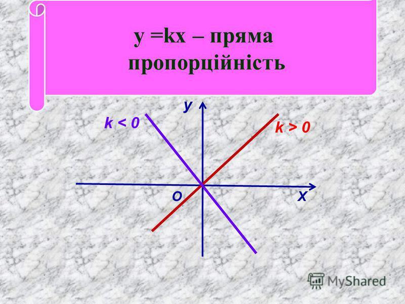 у k > 0 О Х у =kx – пряма пропорційність k < 0