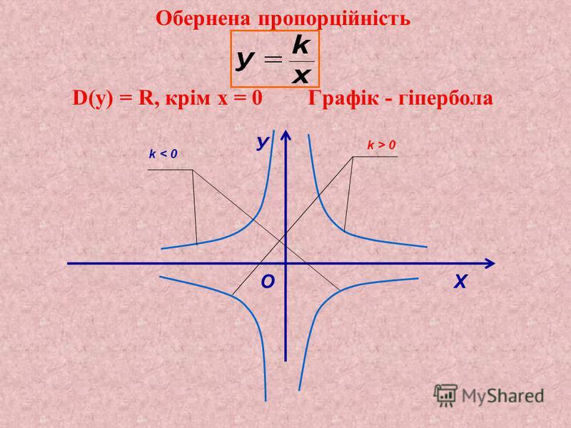 Обернена пропорційність D(y) = R, крім х = 0 Графік - гіпербола У О Х k > 0 k < 0