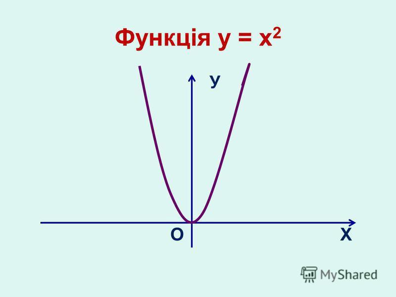 Функція у = х 2 У О Х