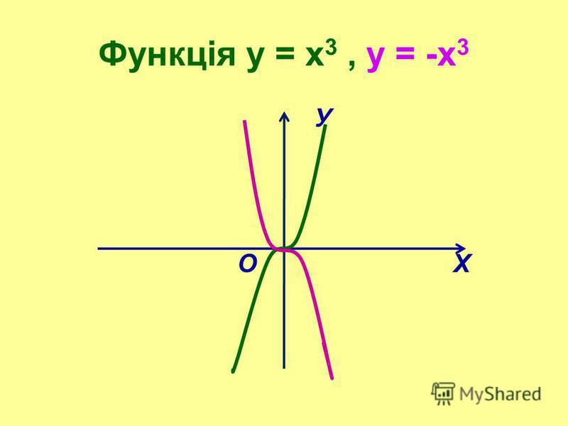 Функція у = х 3, у = -х 3 У О Х
