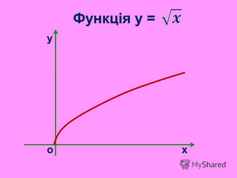 Функція y = у о х