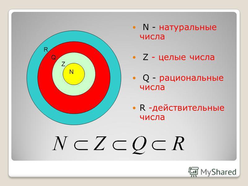 R Q Z N N - натуральные числа Z - целые числа Q - рациональные числа R -действительные числа