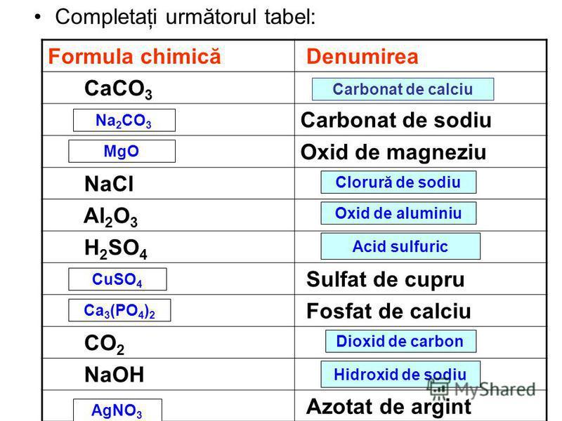 Completaţi următorul tabel: Formula chimică Denumirea CaCO 3 Carbonat de sodiu Oxid de magneziu NaCl Al 2 O 3 H 2 SO 4 Sulfat de cupru Fosfat de calciu CO 2 NaOH Azotat de argint Carbonat de calciu Na 2 CO 3 MgO Clorură de sodiu Oxid de aluminiu Acid