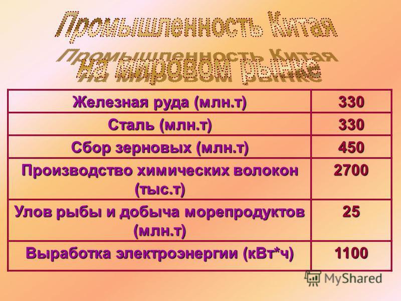 Железная руда (млн.т) 330 Сталь (млн.т) 330 Сбор зерновых (млн.т) 450 Производство химических волокон (тыс.т) 2700 Улов рыбы и добыча морепродуктов (млн.т) 25 Выработка электроэнергии (к Вт*ч) 1100