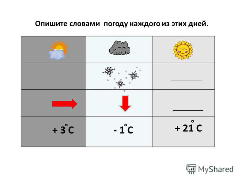 Опишите словами погоду каждого из этих дней. _________ + 3 С- 1 С + 21 С __________
