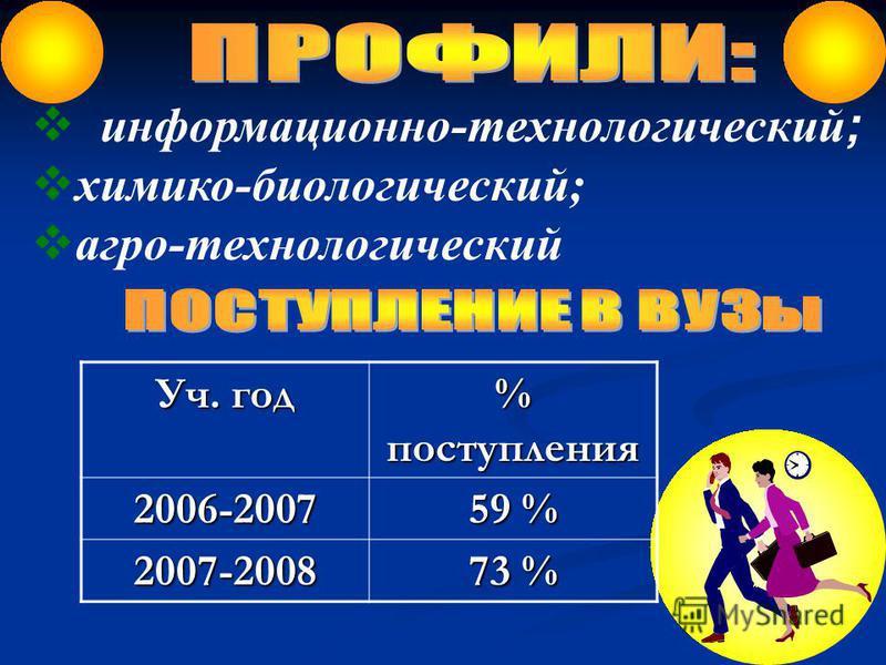 информационно-технологический ; химико-биологический; агро-технологический Уч. год % поступления 2006-2007 59 % 2007-2008 73 %