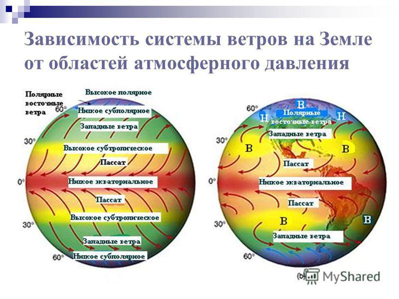 Зависимость системы ветров на Земле от областей атмосферного давления