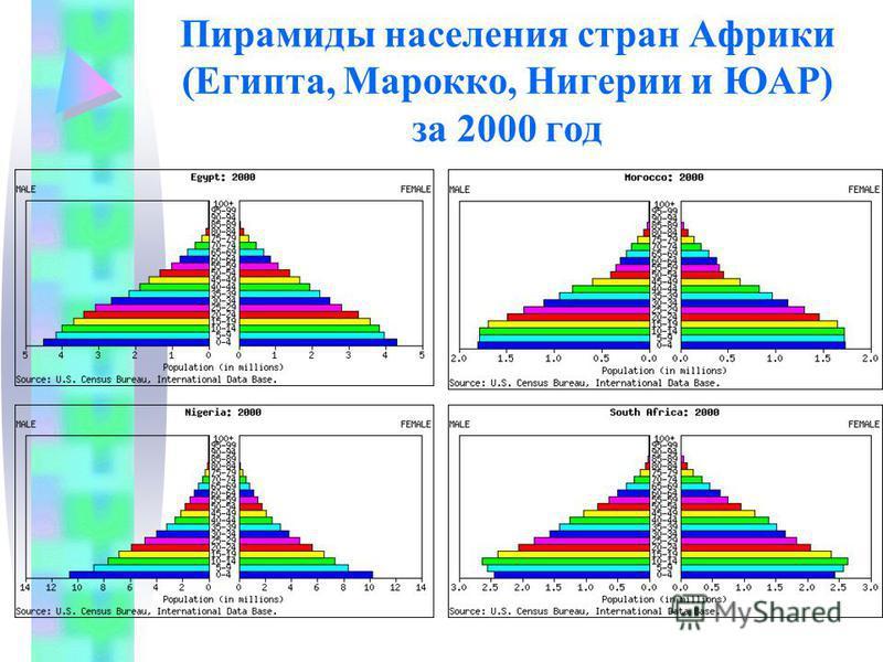 Пирамиды населения стран Африки (Египта, Марокко, Нигерии и ЮАР) за 2000 год