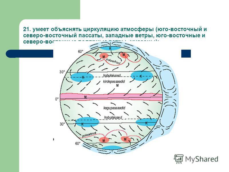 21. умеет объяснять циркуляцию атмосферы (юго-восточный и северо-восточный пассаты, западные ветры, юго-восточные и северо-восточные полярные ветры, муссоны);