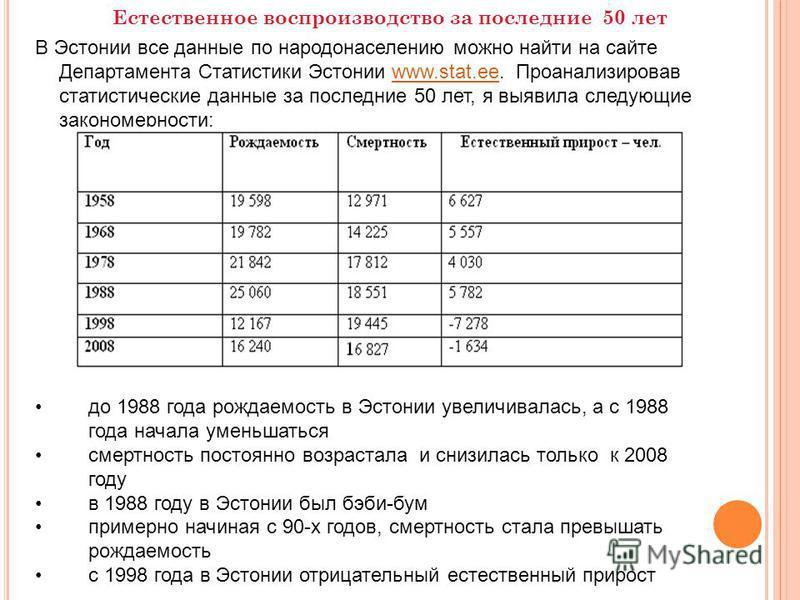 Естественное воспроизводство за последние 50 лет В Эстонии все данные по народонаселению можно найти на сайте Департамента Статистики Эстонии www.stаt.ee. Проанализировав статистические данные за последние 50 лет, я выявила следующие закономерности:w